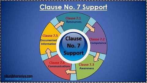 Clause 07) Support - ISO 9001:2015 Requirement