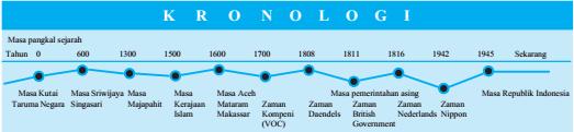 Conton Kronologi Sejarah