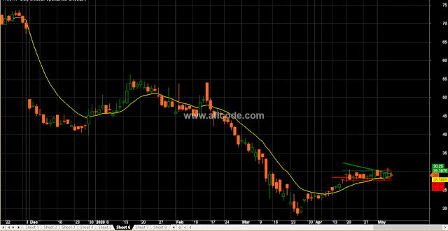 Accurate Trendline Plotter Buy Sell Signals