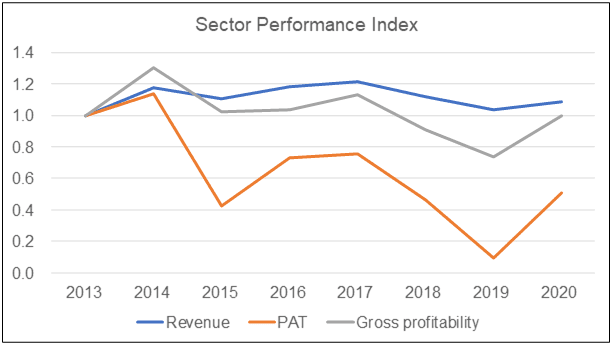 Sector performance index