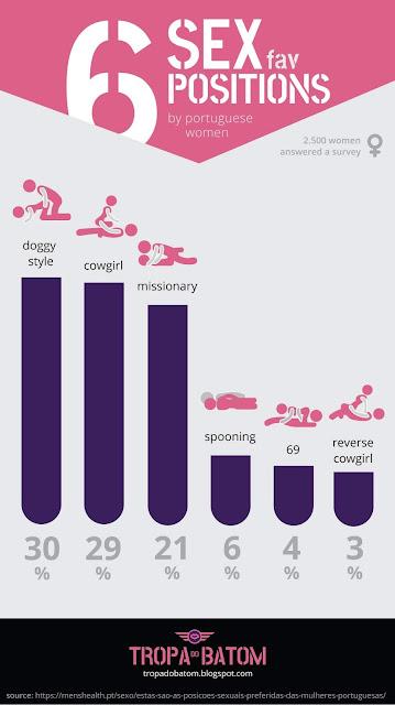 infografia top 6 posições sexuais mulheres - tropa do batom