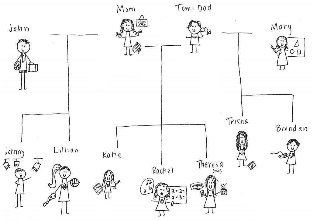 Miller McCabe Family Tree