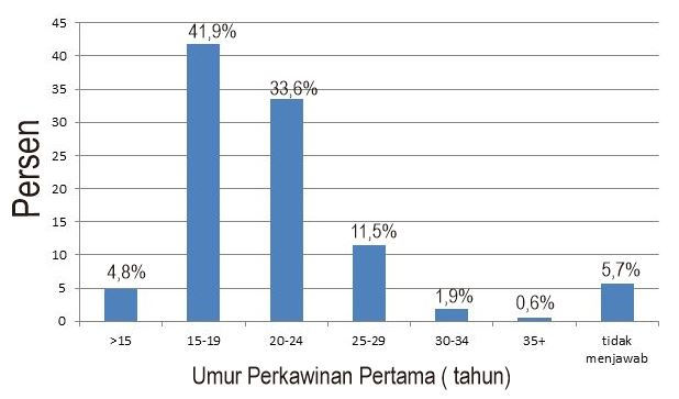 Kasus Obesitas Anak di Indonesia Meningkat Tajam
