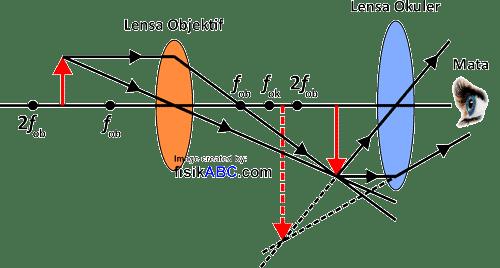 diagram proses pembentukan bayangan pada mikroskop