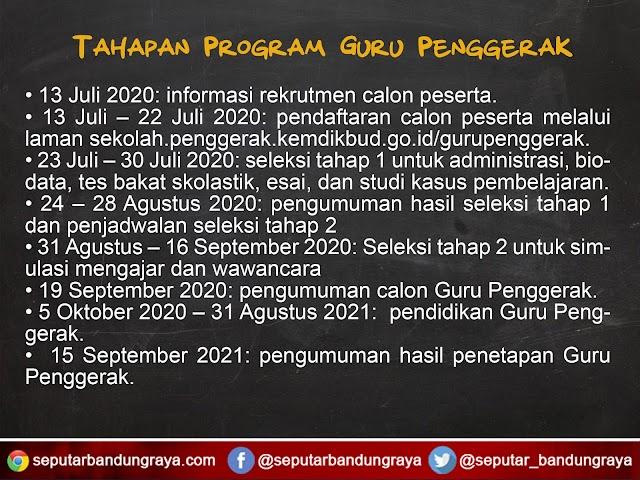 Persyaratan, Jadwal, dan Tahapan Pendaftaran Program Guru Penggerak Bulan Juli 2020