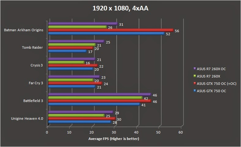 ASUS R7 260X DirectCU II Performance Review 40