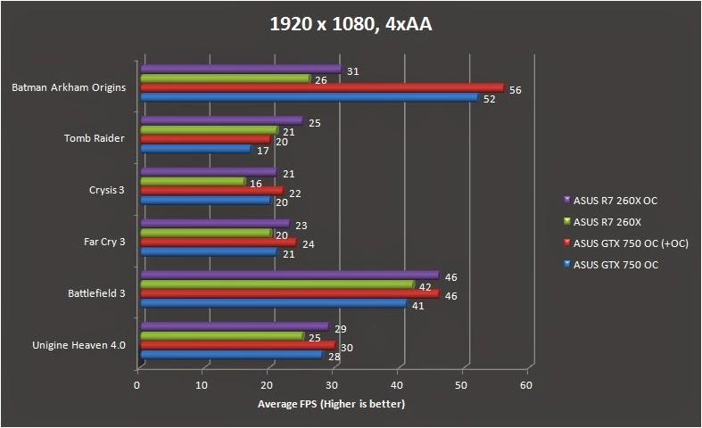 ASUS R7 260X DirectCU II Performance Review 12