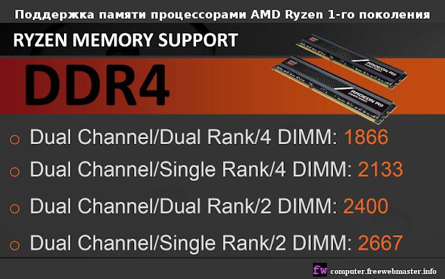 Поддержка памяти процессорами AMD Ryzen 1-го поколения