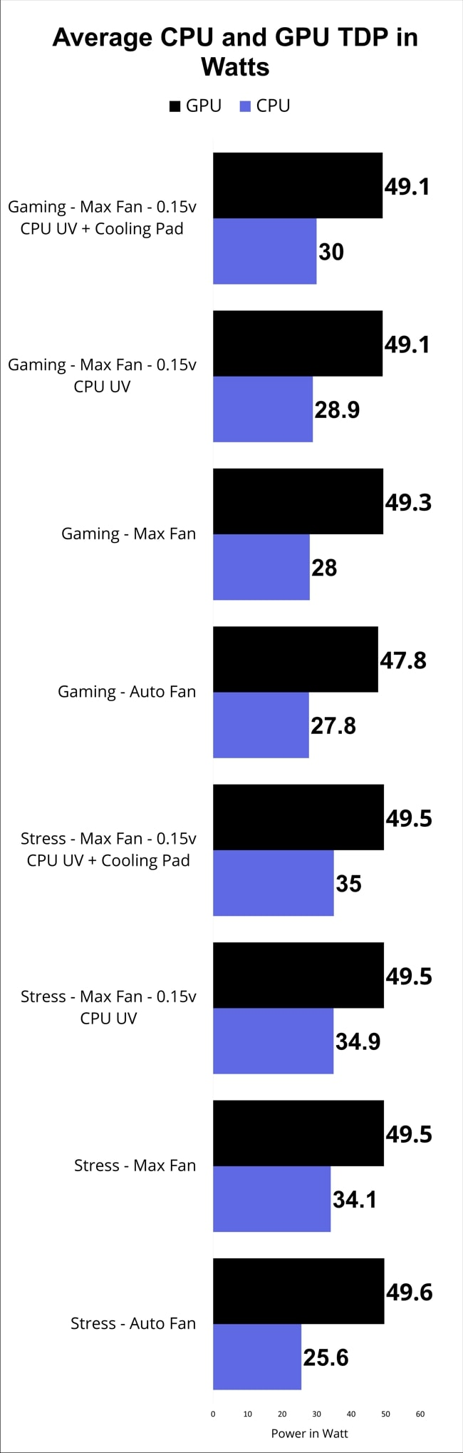 Average CPU and GPU TDP of 3 runs for different modes of stress tests using AIDA64 and gaming tests on Acer Nitro AN515 laptop.
