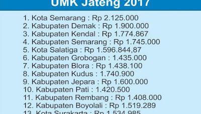 Daftar Daerah Yang Sudah Ditetapkan Gaji Sesuai UMK 2017