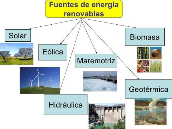 fuentes de energias renovables