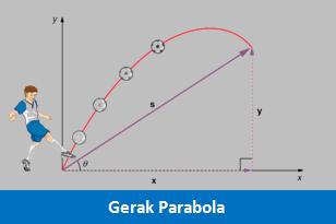 Pengertian, Contoh dan Rumus Gerak Parabola