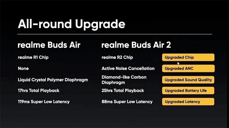 Upgrades over the original Buds Air