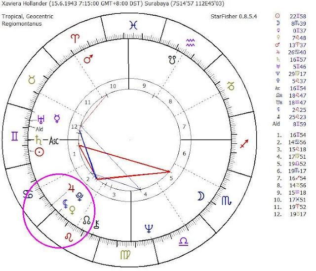 carta natal xaviera hollander, lilith en leo, lilith en casa 2, tránsito de lilith por casa 5, lilith y los signos zodiacales, lilith y las casas zodiacales