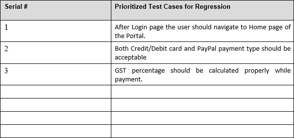 Prioritized Test Cases Sample