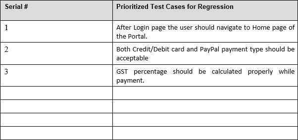 Prioritized Test Cases Sample