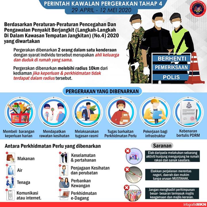 Intipati PKP Fasa 4 Malaysia