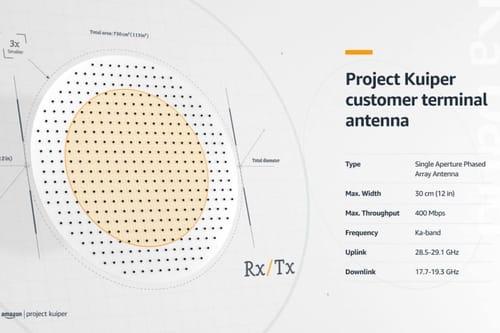 Amazon tests its Project Kuiper satellite internet project