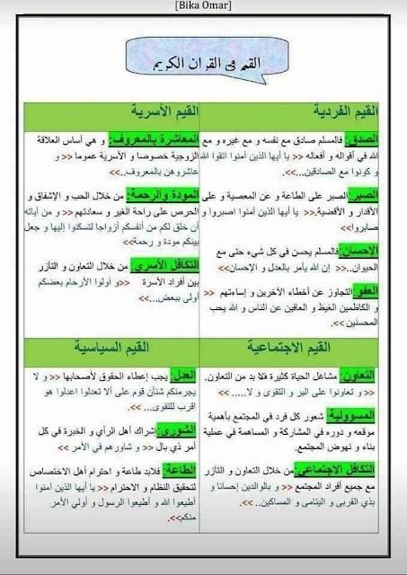 القيم في القرآن الكريم