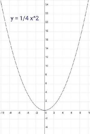 y = 1/4 x²