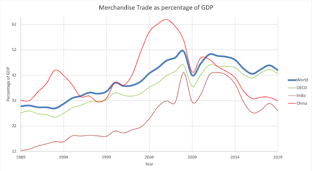 Akamaisation: Merchandise trade as percentage of GDP