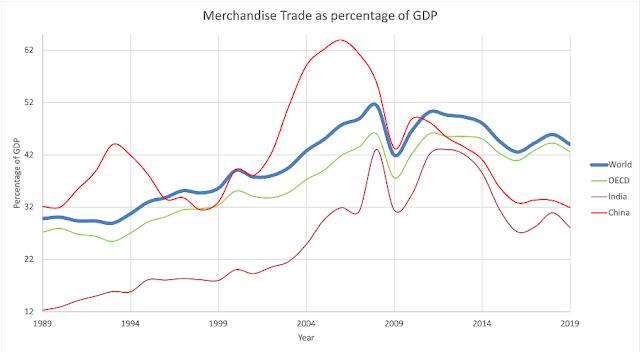 Akamaisation: Merchandise trade as percentage of GDP