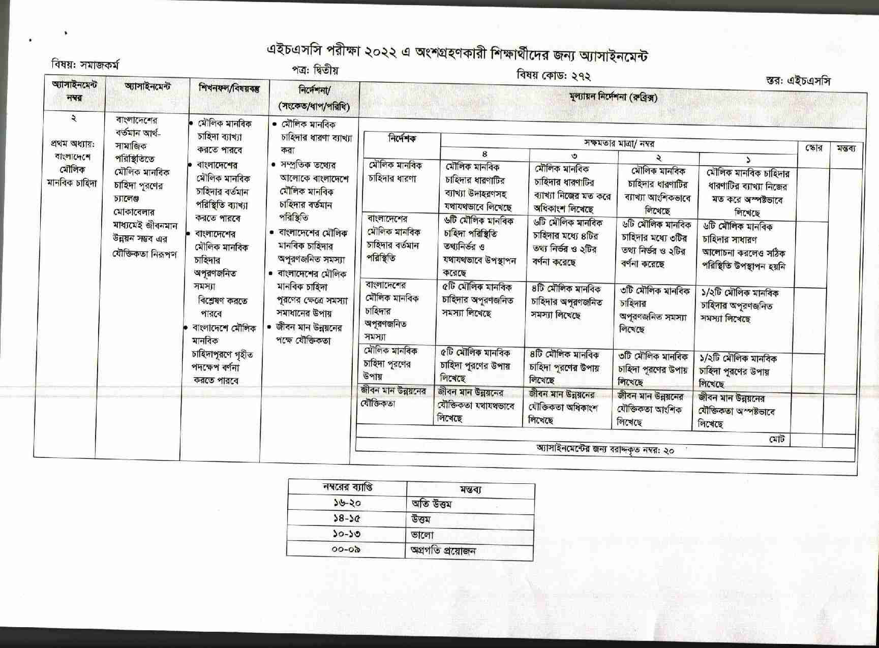 HSC Assignment 2022 8th Week All Subjects