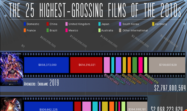 The 25 Highest-Grossing Films of the 2010s