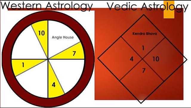 carta natal vedica, horoscopo vedico, astrologia vedica 2018, curso de astrologia vedica