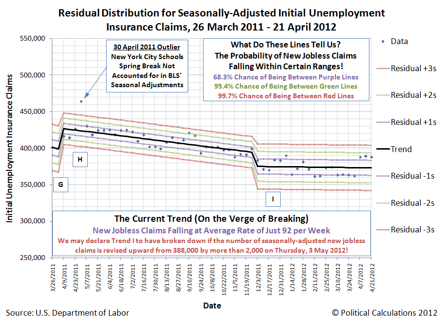 Residual Distribution for Seasonally-Adjusted Initial Unemployment Insurance Claims, 26 March 2011 - 21 April 2012