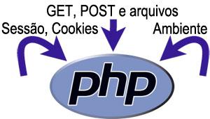 Mais segurança na sua aplicação web feita em php