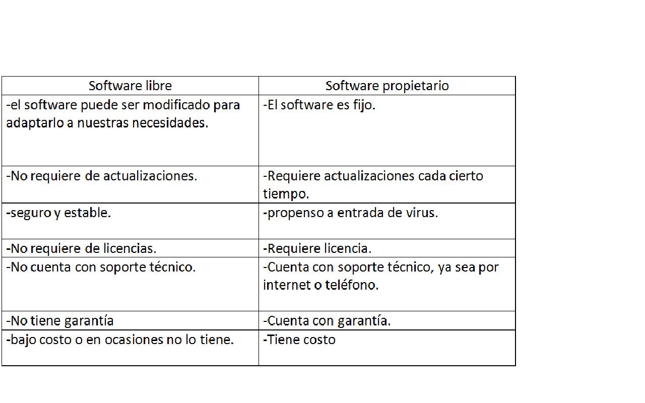 Licencias De Software Libre Software Libre
