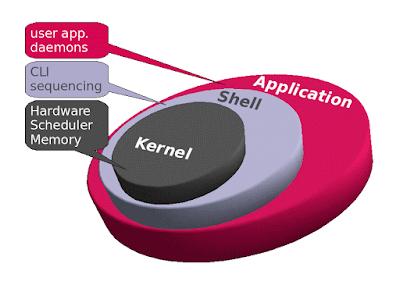Numerologia do Kernel, que tal entendermos um pouco?