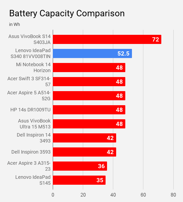 Battery capacity of Lenovo IdeaPad S340 81VV008TIN compared with other laptops.