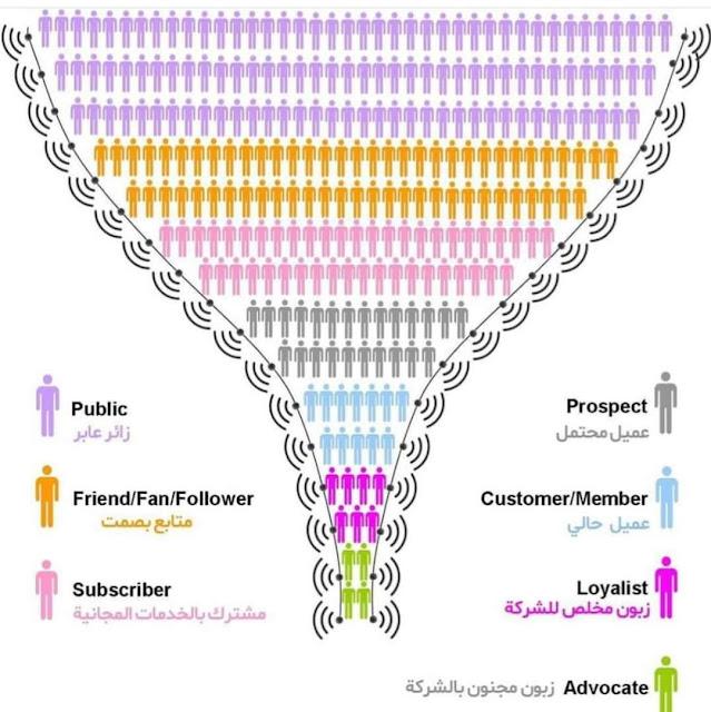 ما هو Sales Funnel؟