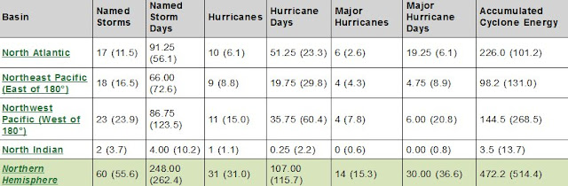 climate change hurricane frequency and severity