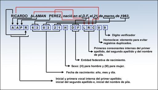 CURP en Guanajuato Consulta en linea Actualizada