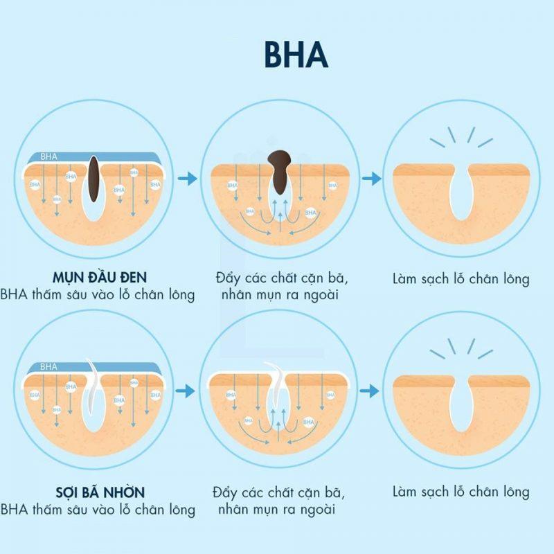 Công dụng của BHA