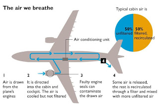 Aircraft Air Filtration Systems