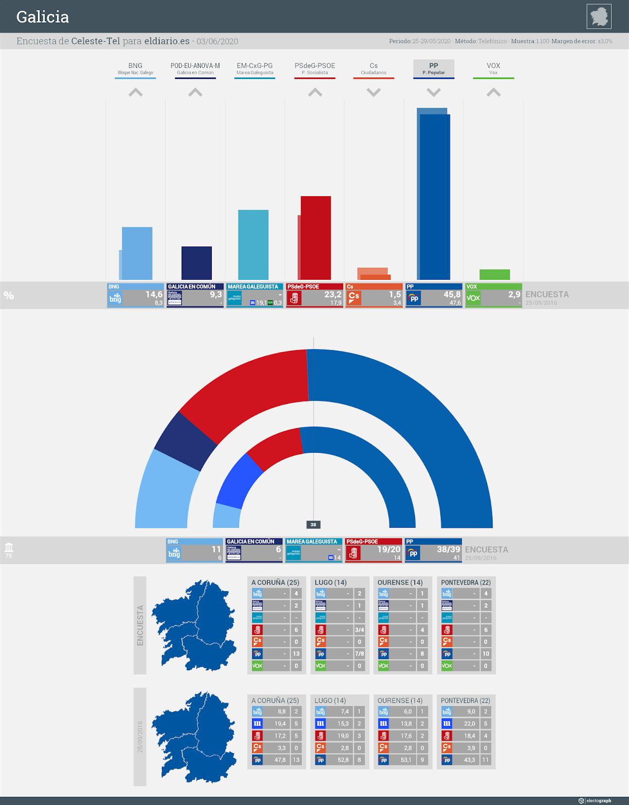 Gráfico de la encuesta para elecciones autonómicas en Galicia realizada por Celeste-Tel para eldiario.es, 3 de junio de 2020