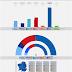 GALICIA · Encuesta Celeste-Tel 03/06/2020: BNG 14,6% (11), GeC-ANOVA-MAREAS 9,3% (6), PSdeG-PSOE 23,2% (19/20), Cs 1,5%, PP 45,8% (38/39), VOX 2,9%