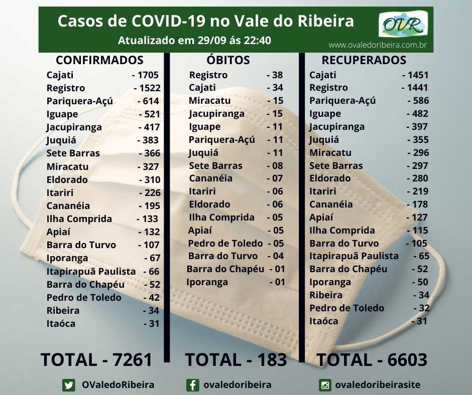 Vale do Ribeira soma 7261 casos positivos, 6603 recuperados e 183 mortes do Coronavírus - Covid-19
