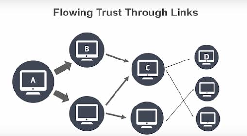 Tìm các website uy tính để trỏ link về website của bạn