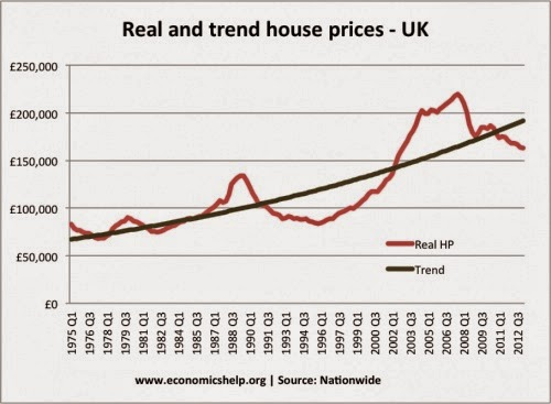Landlord And Btl Blog House Prices Up 10