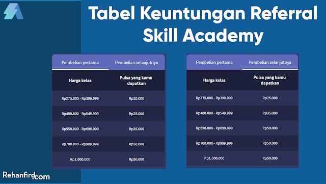 Tabel Keuntungan Pengguna Kode Referral Skill Academy