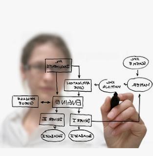 Klasik Sistem Analizi