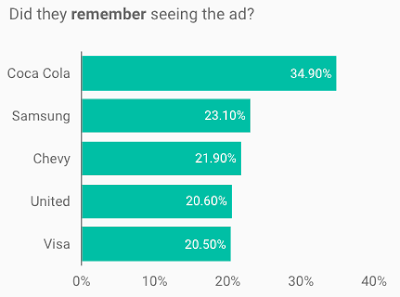 TV Ad Awareness Metrics