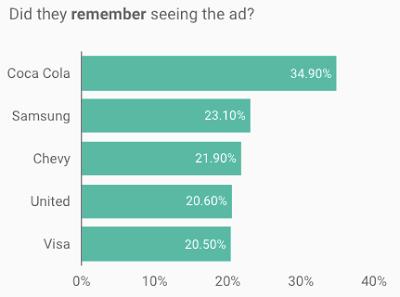 TV Ad Awareness Metrics