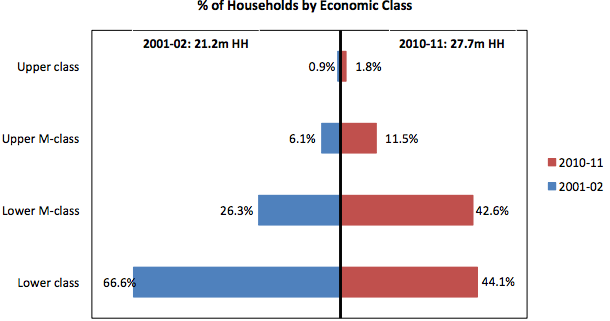 asia's sinking middle class Households with one adult, by comparison, are overrepresented among the lower-income group the middle class contains a large number of all such households: those with two adults and those with one, those with children at home and those without.