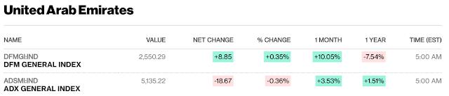 European, Middle Eastern & African Stocks - Bloomberg #UAE #Kuwait #Israel #SaudiArabia close